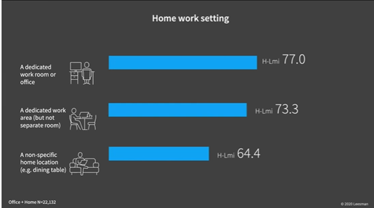 Leesman Review Graph - Homeworking Environments